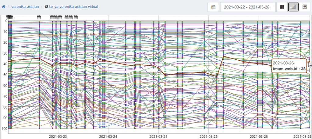 pantau hasil Penggunaan aplikasi Serposcope pantau SERP